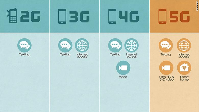 მსოფლიო 5G ტექნოლოგიის მოლოდინში